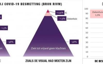 De mysterieuze driehoek van Jaap van Dissel