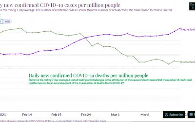 Corona Case Fatality Rate: de weekendpuzzel